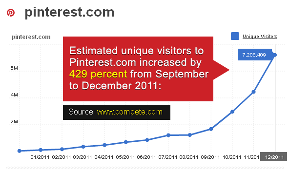 Pinterest traffic statistics by Compete