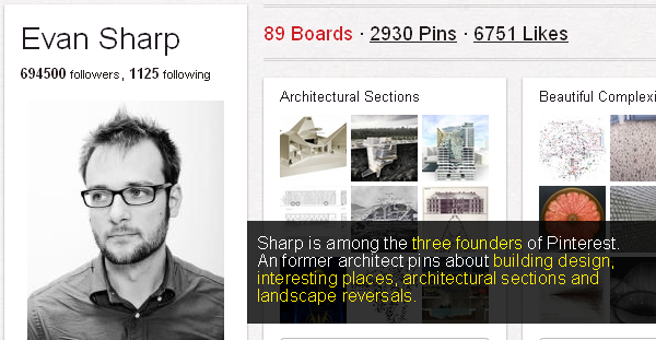 Sharp, among 3 founders of Pinterest has 694500 followers