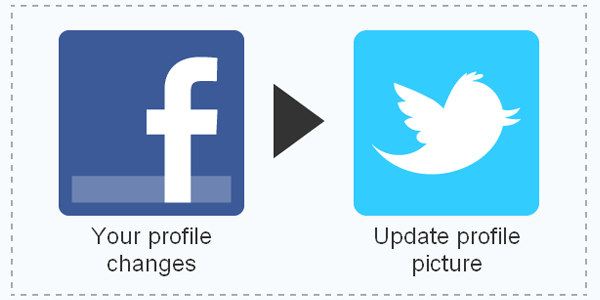 When Facebook profile picture changes, update Twitter profile picture ifttt recipe