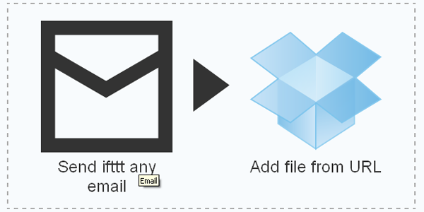 Send email attachments to Dropbox - ifttt recipe