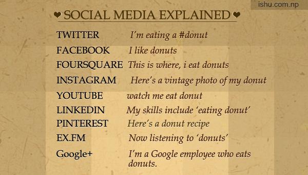 Social Media Explained The Fun Way