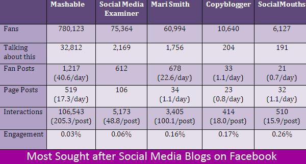 5 most popular social media blogs on facebook