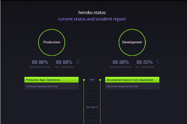 heroku status - most beautifully designed website