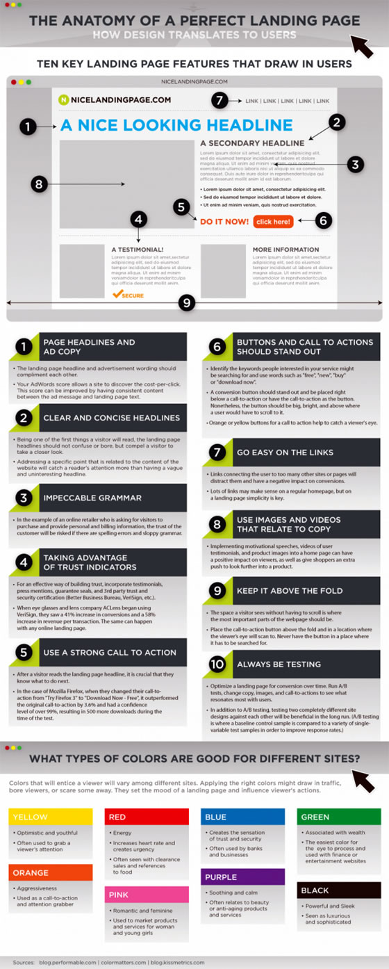 How To Use Landing Pages to Increase Internet Sales