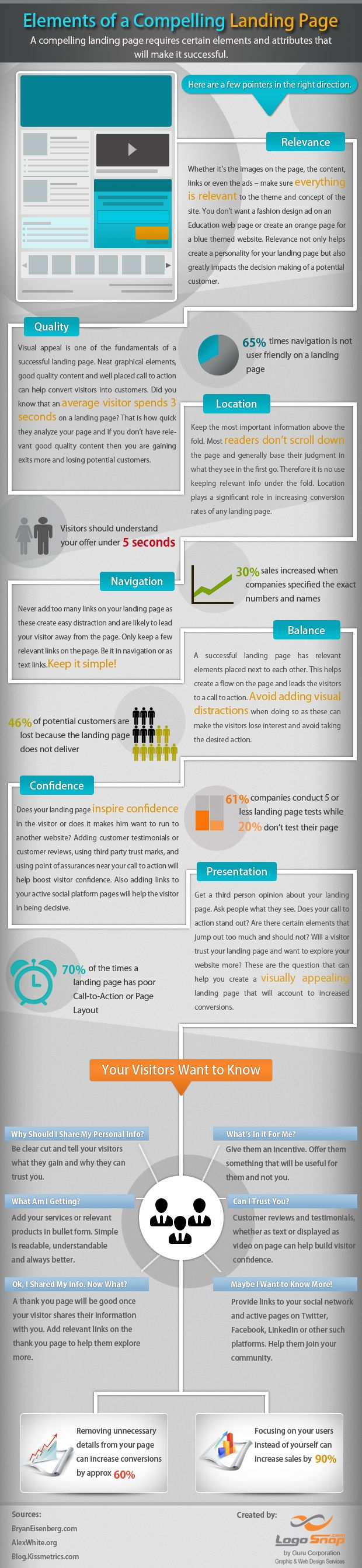 Elements of a Compelling Landing Page