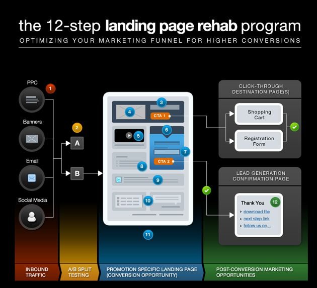 Landing Page Best Practices: the definitive guide